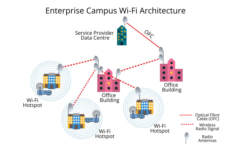 enterprisecampuswi